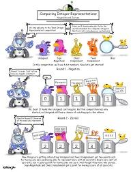 Comparing Integer Representations